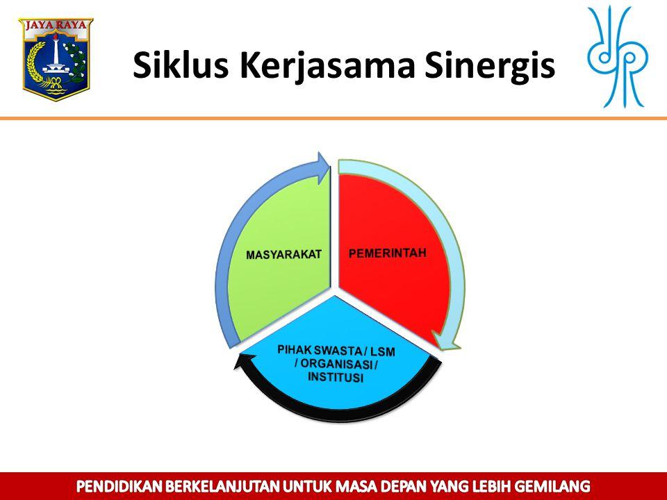 Siklus Kerjasama Sinergis