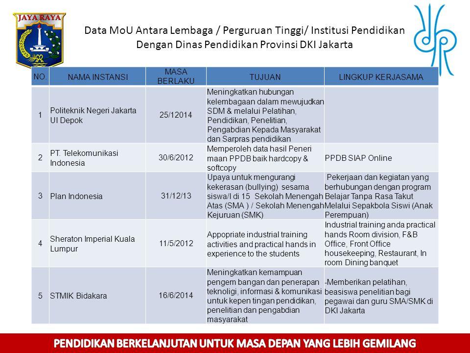Data MoU Antara Lembaga / Perguruan Tinggi/ Institusi Pendidikan Dengan Dinas Pendidikan Provinsi DKI Jakarta NO.NAMA INSTANSI MASA BERLAKU TUJUANLING