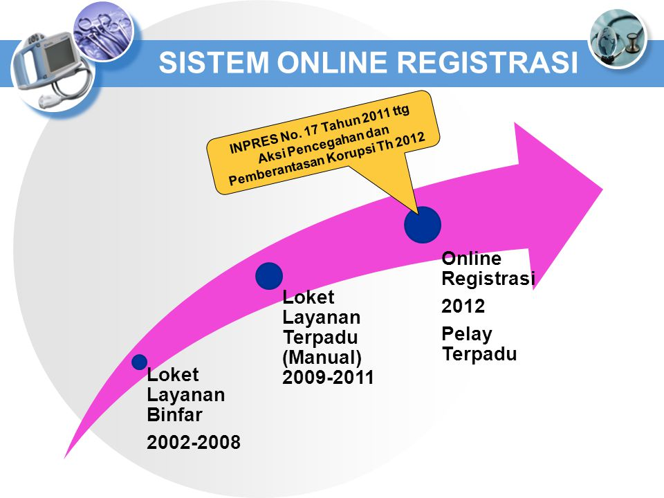 SISTEM ONLINE REGISTRASI Loket Layanan Binfar 2002-2008 Loket Layanan Terpadu (Manual) 2009-2011 Online Registrasi 2012 Pelay Terpadu INPRES No. 17 Ta