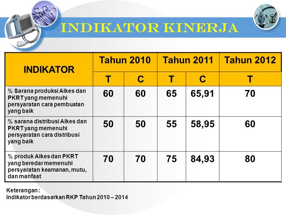 INDIKATOR KINERJA INDIKATOR Tahun 2010Tahun 2011Tahun 2012 TCTCT % Sarana produksi Alkes dan PKRT yang memenuhi persyaratan cara pembuatan yang baik 60 6565,9170 % sarana distribusi Alkes dan PKRT yang memenuhi persyaratan cara distribusi yang baik 50 5558,9560 % produk Alkes dan PKRT yang beredar memenuhi persyaratan keamanan, mutu, dan manfaat 707070707584,9380 Keterangan : Indikator berdasarkan RKP Tahun 2010 – 2014