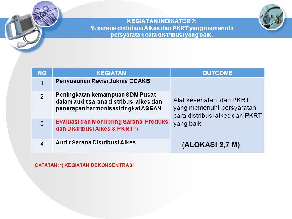 NOKEGIATANOUTCOME 1 Penyusunan Revisi Juknis CDAKB Alat kesehatan dan PKRT yang memenuhi persyaratan cara distribusi alkes dan PKRT yang baik 2 Peningkatan kemampuan SDM Pusat dalam audit sarana distribusi alkes dan penerapan harmonisasi tingkat ASEAN 3 Evaluasi dan Monitoring Sarana Produksi dan Distribusi Alkes & PKRT *) 4 Audit Sarana Distribusi Alkes KEGIATAN INDIKATOR 2: % sarana distribusi Alkes dan PKRT yang memenuhi persyaratan cara distribusi yang baik.
