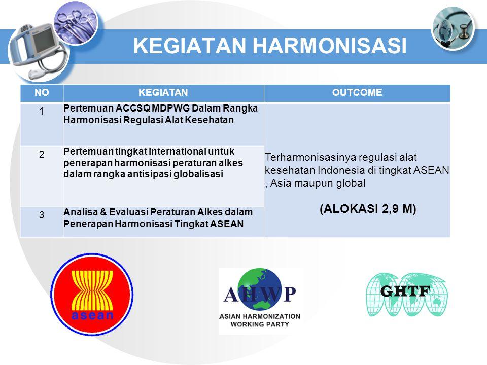 NOKEGIATANOUTCOME 1 Pertemuan ACCSQ MDPWG Dalam Rangka Harmonisasi Regulasi Alat Kesehatan Terharmonisasinya regulasi alat kesehatan Indonesia di ting