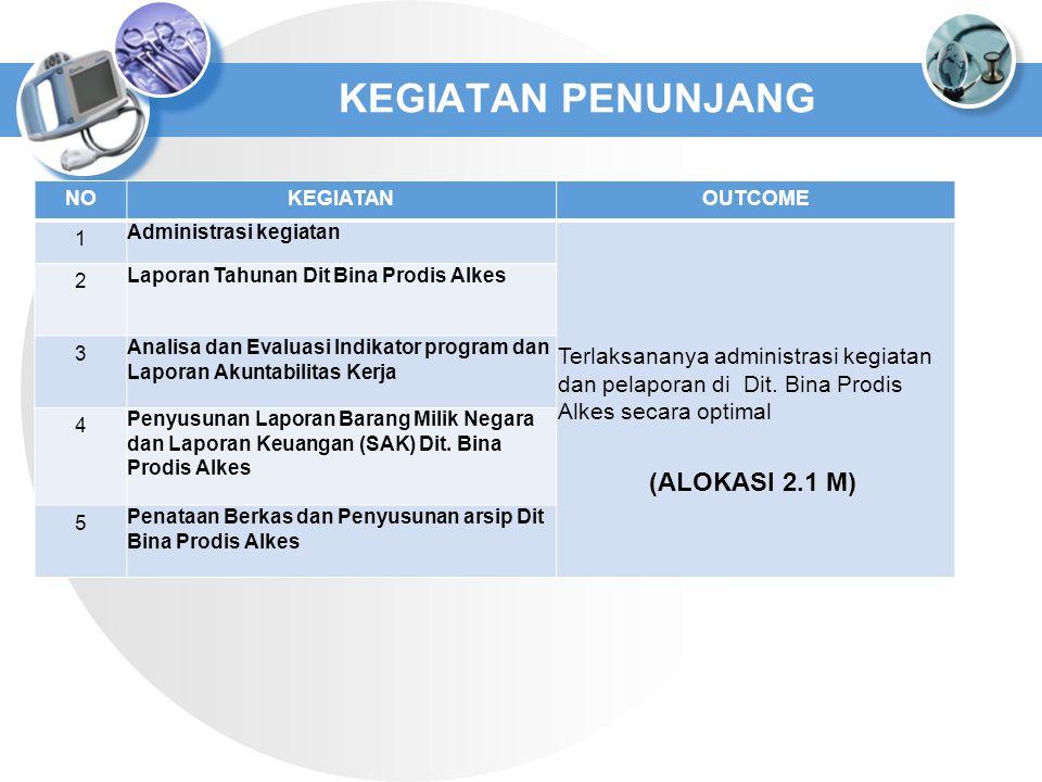 NOKEGIATANOUTCOME 1 Administrasi kegiatan Terlaksananya administrasi kegiatan dan pelaporan di Dit. Bina Prodis Alkes secara optimal 2 Laporan Tahunan