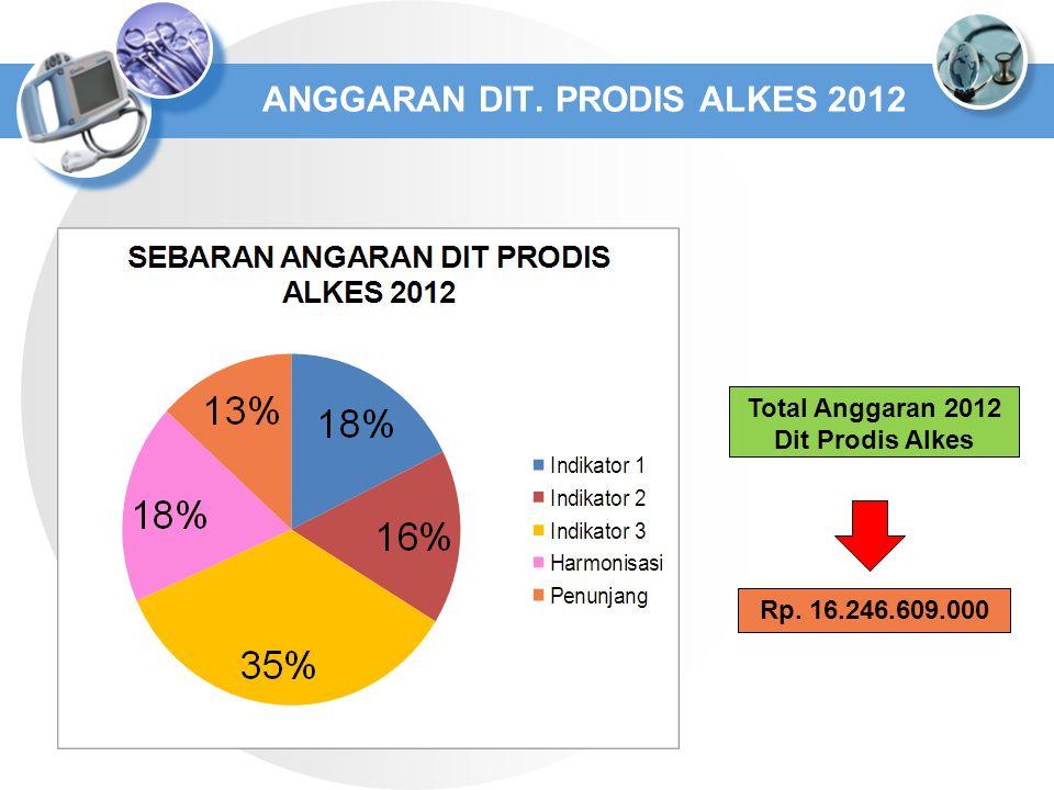 ANGGARAN DIT. PRODIS ALKES 2012 Total Anggaran 2012 Dit Prodis Alkes Rp. 16.246.609.000