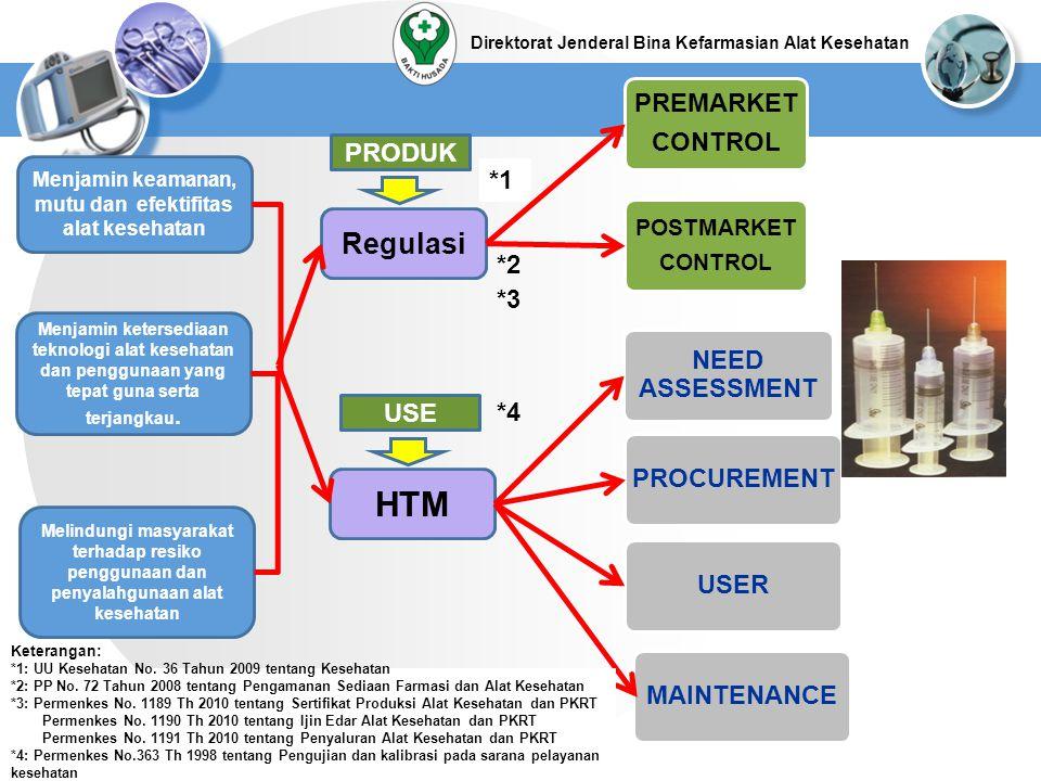 POST MARKET SURVAILANCE SYSTEM (PMS) UNTUK ALAT KESEHATAN Pelaksanan PMS secara manual 2002-2011 Penyusunan design system PMS Nasional dan ASEAN 2012 Penerapan Online system PMS Nasional dan ASEAN 2013