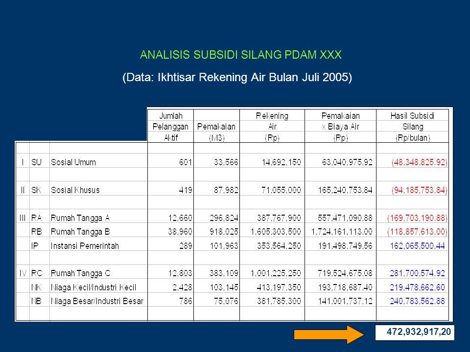ANALISIS SUBSIDI SILANG PDAM XXX (Data: Ikhtisar Rekening Air Bulan Juli 2005) 472,932,917,20