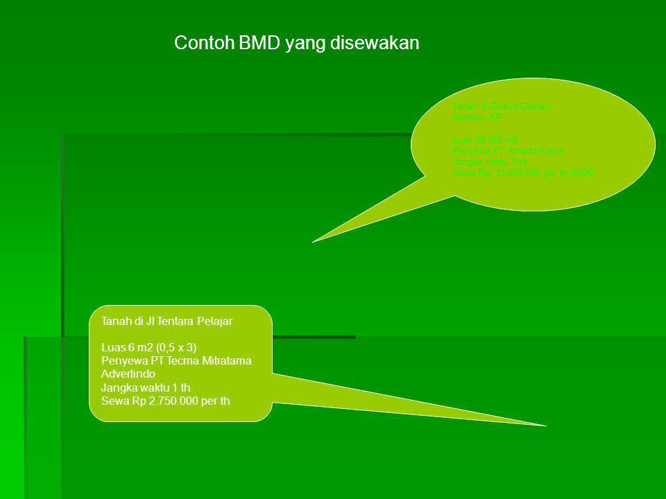 Contoh BMD yang disewakan Tanah di Dusun Dlaban, Sentolo, KP Luas 18.065 m2 Penyewa PT Amarta Karya Jangka waktu 5 th Sewa Rp. 10.000.000 per th (2008