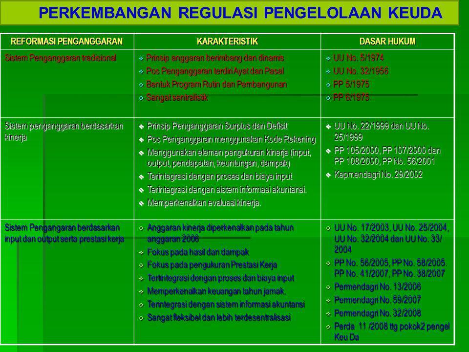 PERKEMBANGAN REGULASI PENGELOLAAN ASET DAERAH  Peraturan Pemerintah Republik Indonesia Nomor 6 Tahun 2006 tentang Pengelolaan Barang Milik Negara/Daerah.