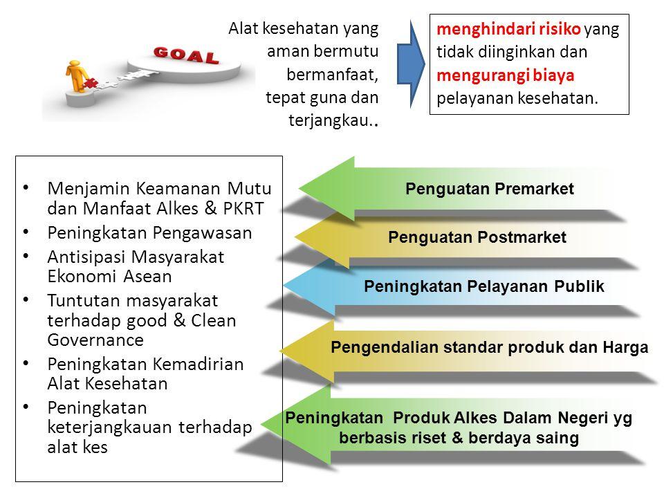 Peningkatan Pelayanan Publik Penguatan Postmarket Penguatan Premarket Peningkatan Produk Alkes Dalam Negeri yg berbasis riset & berdaya saing JKN Menj