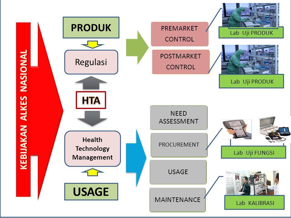 La PRODUK USAGE Regulasi Health Technology Management PREMARKET CONTROL POSTMARKET CONTROL NEED ASSESSMENT PROCUREMENT USAGEMAINTENANCE Lab Uji PRODUK