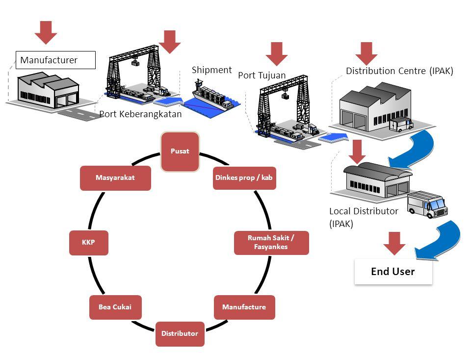 Manufacturer Port Keberangkatan Shipment Port Tujuan Distribution Centre (IPAK) Local Distributor (IPAK) End User Pusat Dinkes prop / kab Rumah Sakit