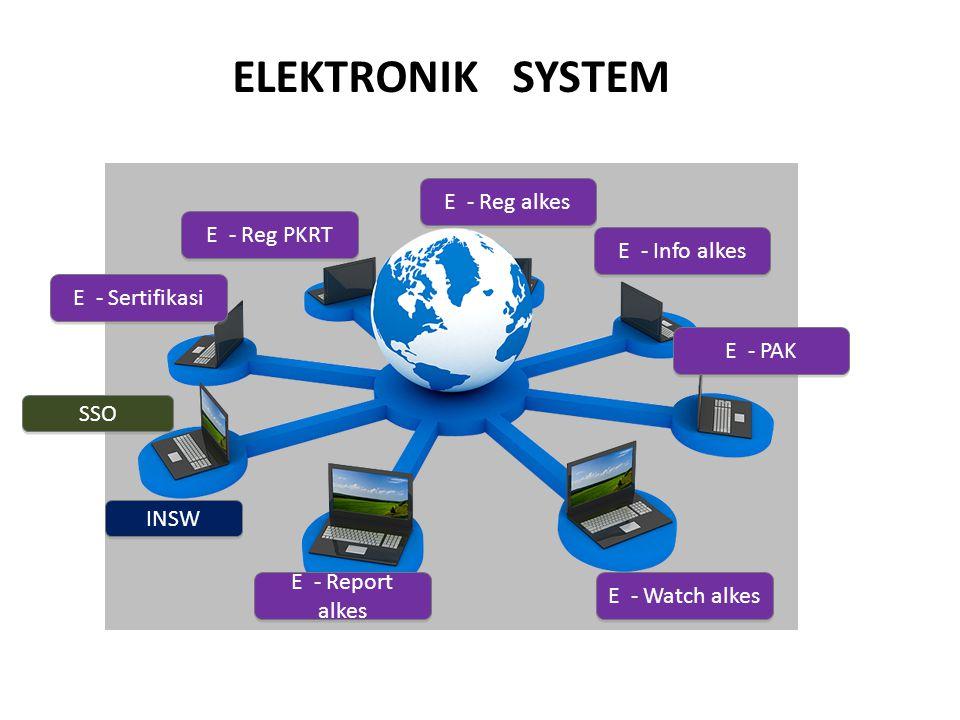 ELEKTRONIK SYSTEM SSO INSW E - Reg alkes E - Reg PKRT E - Info alkes E - PAK E - Sertifikasi E - Watch alkes E - Report alkes