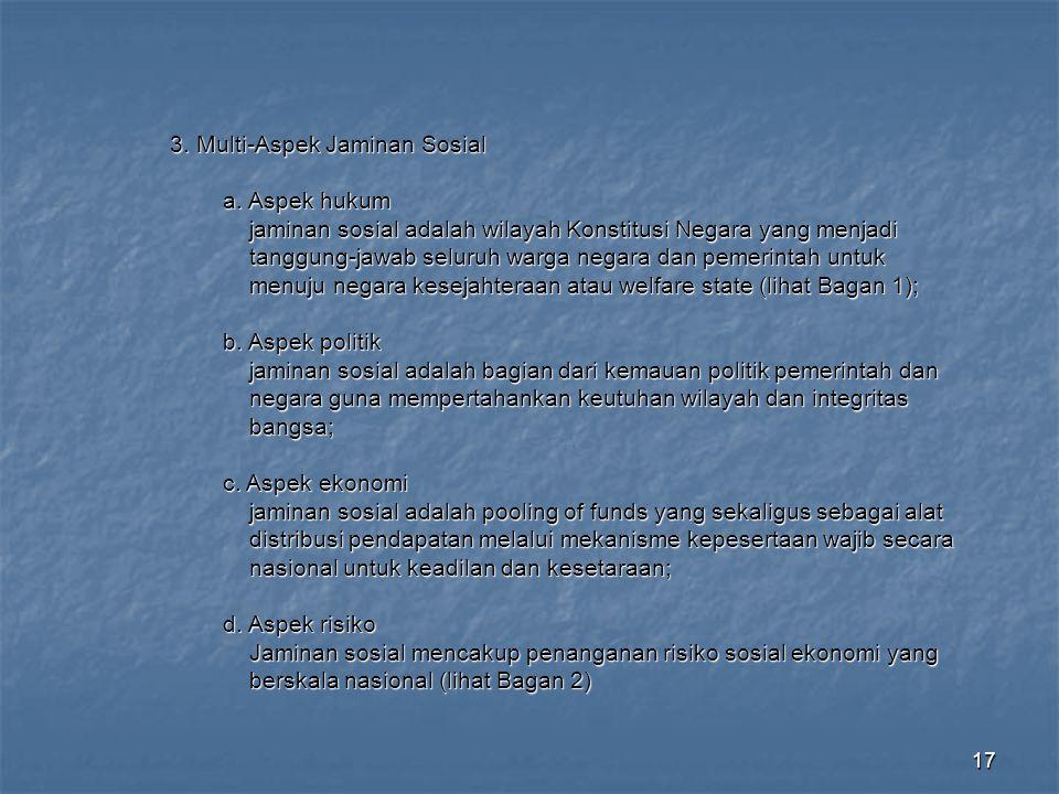 17 3. Multi-Aspek Jaminan Sosial a. Aspek hukum a. Aspek hukum jaminan sosial adalah wilayah Konstitusi Negara yang menjadi jaminan sosial adalah wila