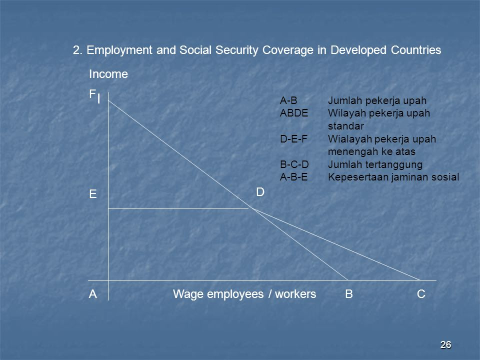 26 A BC Wage employees / workers I D Income E 2. Employment and Social Security Coverage in Developed Countries F A-BJumlah pekerja upah ABDEWilayah p