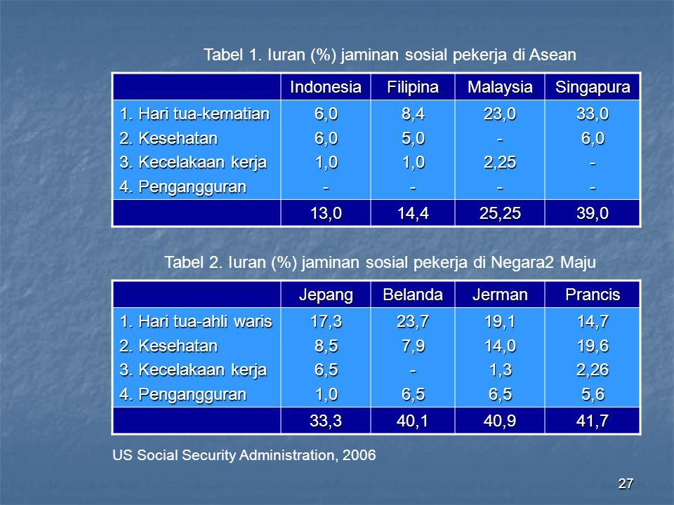 27 Tabel 1. Iuran (%) jaminan sosial pekerja di Asean IndonesiaFilipinaMalaysiaSingapura 1. Hari tua-kematian 2. Kesehatan 3. Kecelakaan kerja 4. Peng