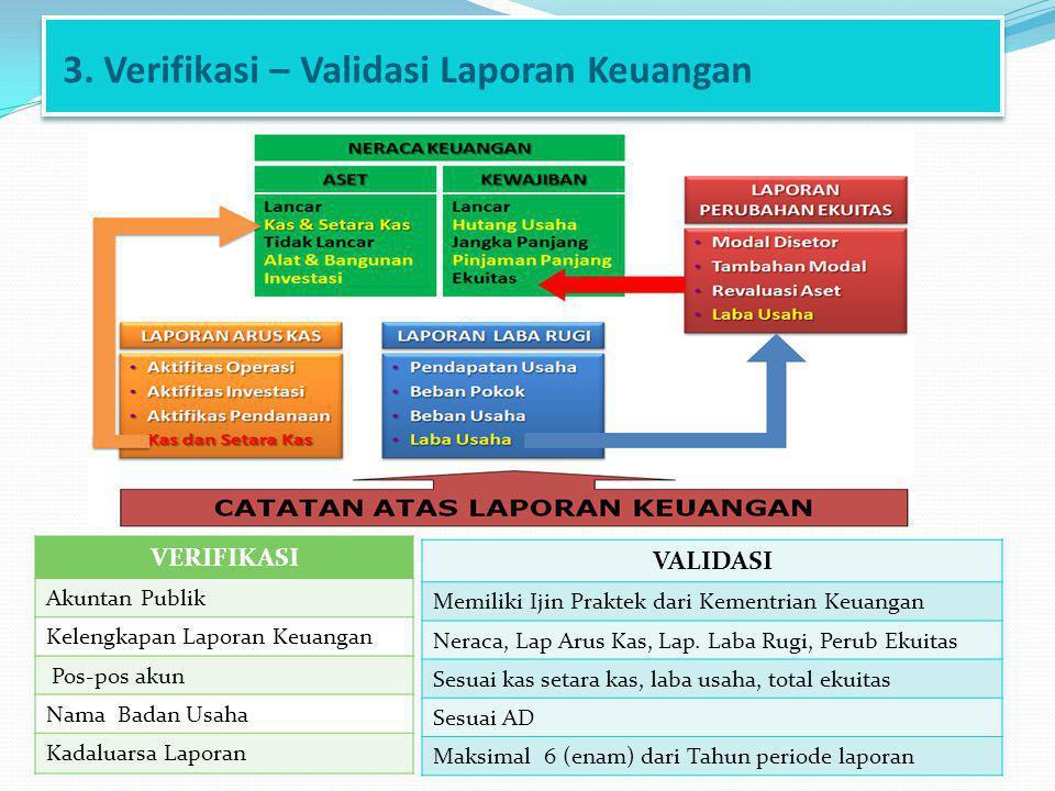 3. Verifikasi – Validasi Laporan Keuangan VERIFIKASI Akuntan Publik Kelengkapan Laporan Keuangan Pos-pos akun Nama Badan Usaha Kadaluarsa Laporan VALI