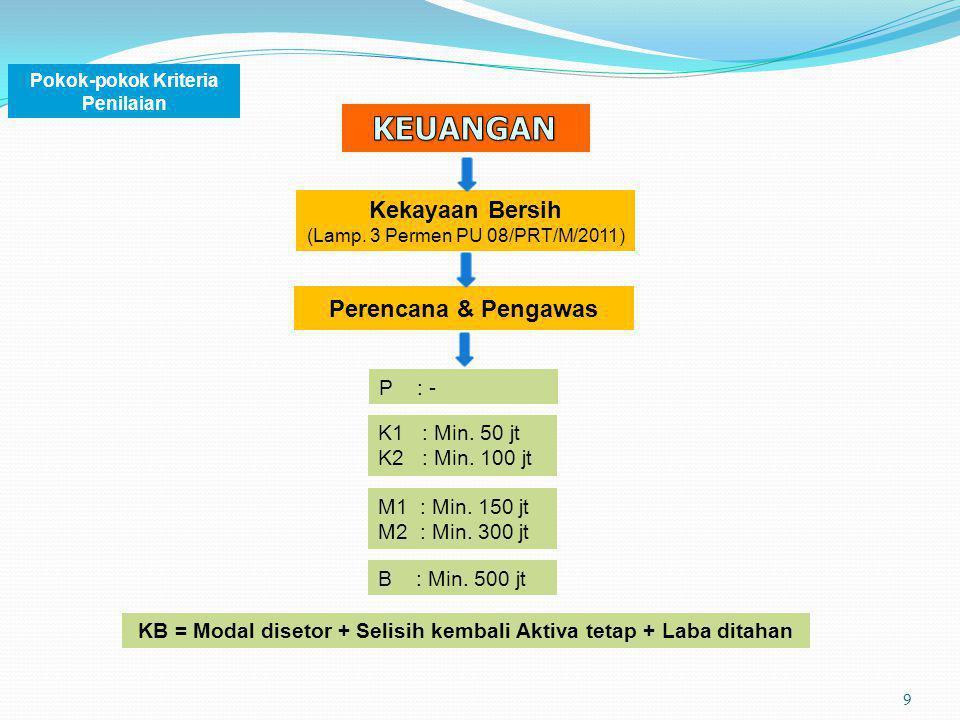 Pokok-pokok Kriteria Penilaian Perencana & Pengawas Kekayaan Bersih (Lamp. 3 Permen PU 08/PRT/M/2011) P : - KB = Modal disetor + Selisih kembali Aktiv