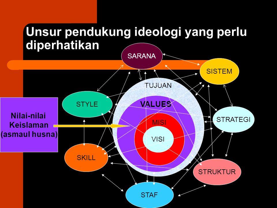 TUJUAN VALUES MISI Unsur pendukung ideologi yang perlu diperhatikan VISI SKILL SARANA STYLE STAF STRUKTUR STRATEGI SISTEM Nilai-nilai Keislaman (asmau