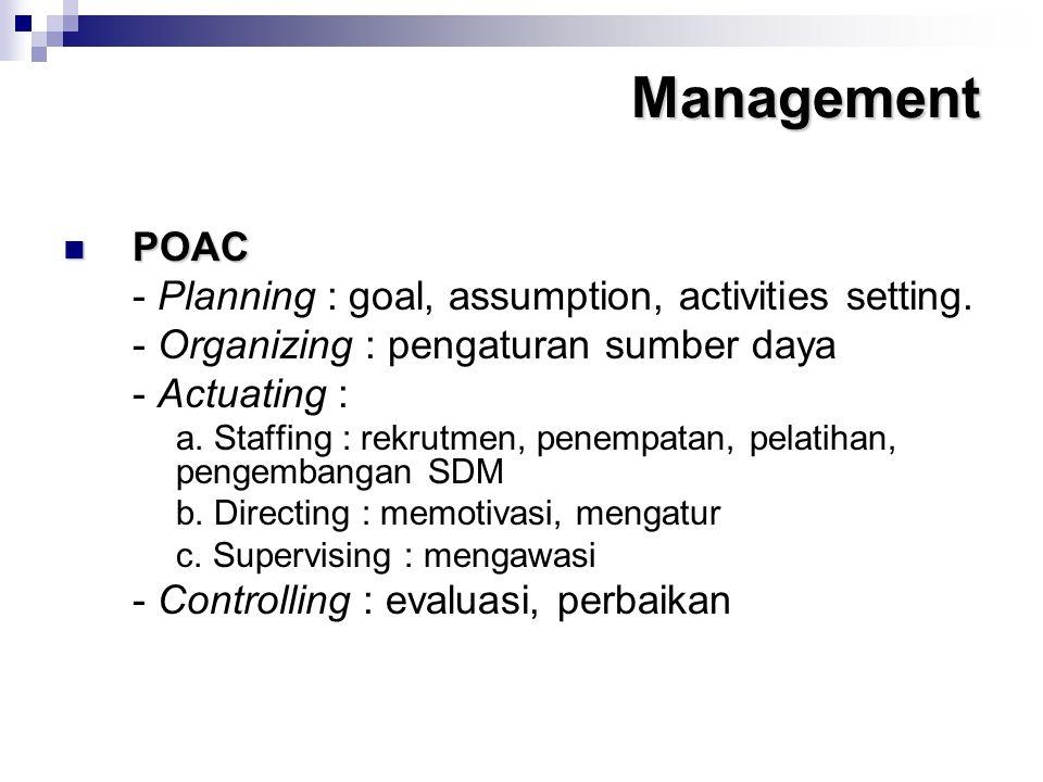 Management POAC POAC - Planning : goal, assumption, activities setting. - Organizing : pengaturan sumber daya - Actuating : a. Staffing : rekrutmen, p