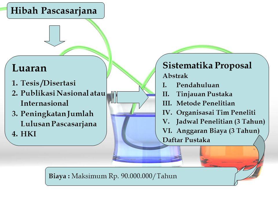 Hibah Pascasarjana Luaran 1.Tesis /Disertasi 2.Publikasi Nasional atau Internasional 3. 3.Peningkatan Jumlah Lulusan Pascasarjana 4. 4.HKI Sistematika