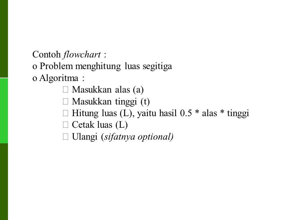 Contoh flowchart : o Problem menghitung luas segitiga o Algoritma :  Masukkan alas (a)  Masukkan tinggi (t)  Hitung luas (L), yaitu hasil 0.5 * ala