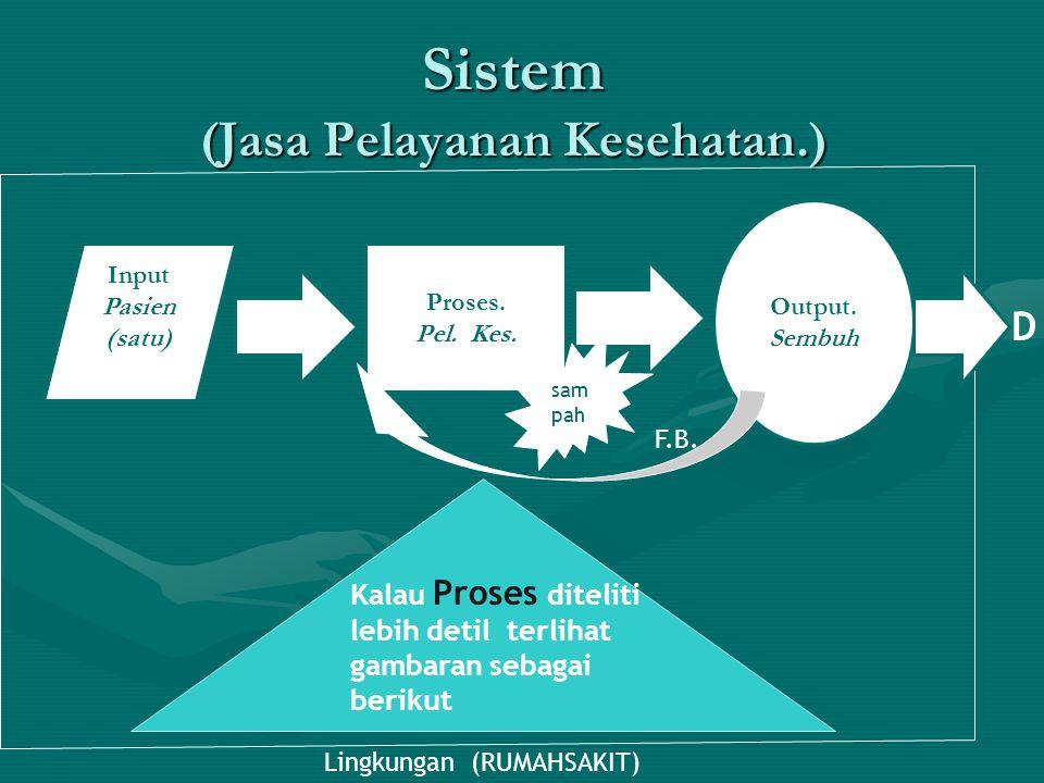 Sistem (Jasa Pelayanan Kesehatan.) Input Pasien (satu) Proses. Pel. Kes. Output. Sembuh Lingkungan (RUMAHSAKIT) F.B. D sam pah Kalau Proses diteliti l