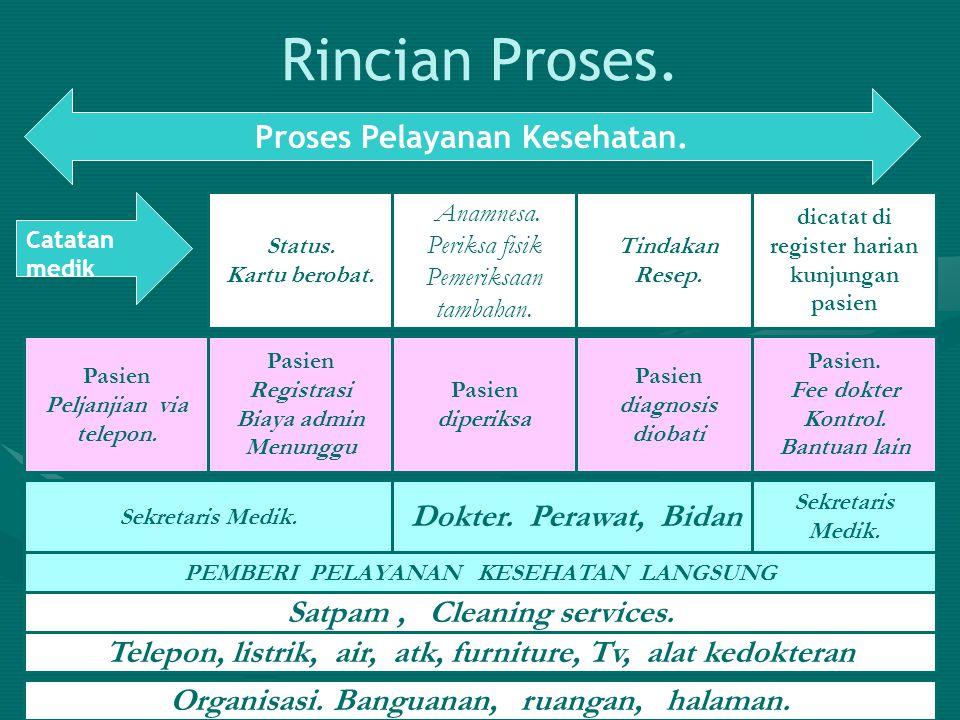 Rincian Proses. Status. Kartu berobat. Anamnesa. Periksa fisik Pemeriksaan tambahan. Tindakan Resep. dicatat di register harian kunjungan pasien Prose