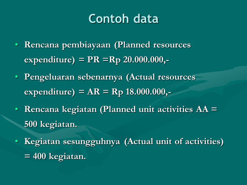 Contoh data Rencana pembiayaan (Planned resources expenditure) = PR =Rp 20.000.000,-Rencana pembiayaan (Planned resources expenditure) = PR =Rp 20.000