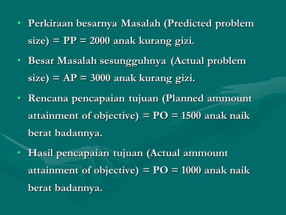 Perkiraan besarnya Masalah (Predicted problem size) = PP = 2000 anak kurang gizi.Perkiraan besarnya Masalah (Predicted problem size) = PP = 2000 anak