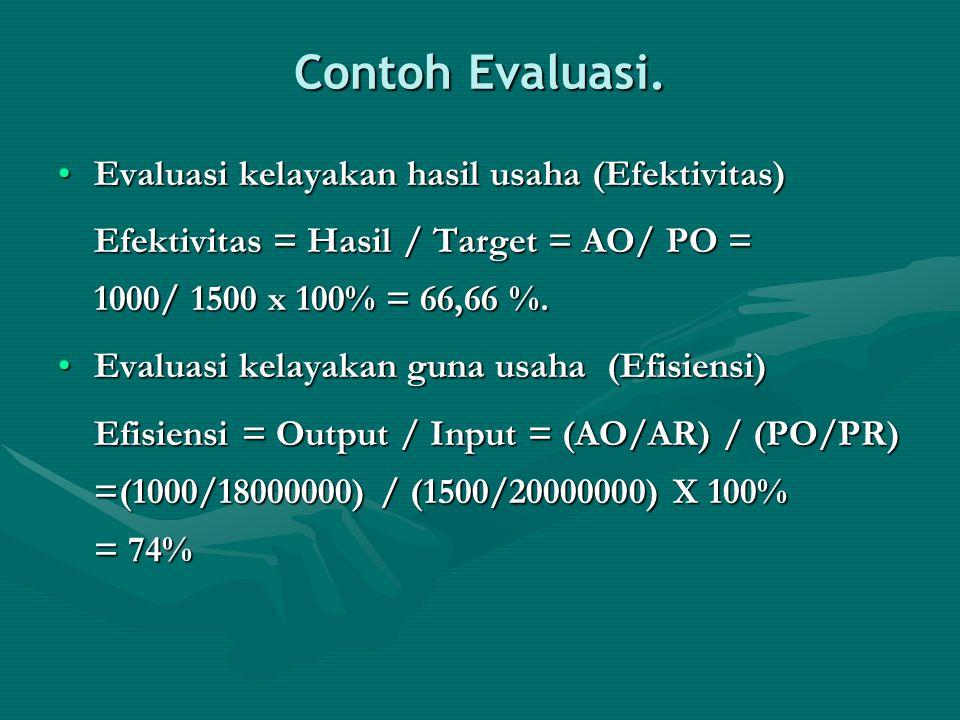 Contoh Evaluasi. Evaluasi kelayakan hasil usaha (Efektivitas)Evaluasi kelayakan hasil usaha (Efektivitas) Efektivitas = Hasil / Target = AO/ PO = 1000