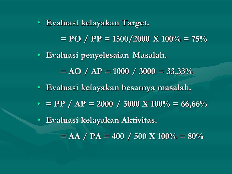 Evaluasi kelayakan Target.Evaluasi kelayakan Target. = PO / PP = 1500/2000 X 100% = 75% Evaluasi penyelesaian Masalah.Evaluasi penyelesaian Masalah. =