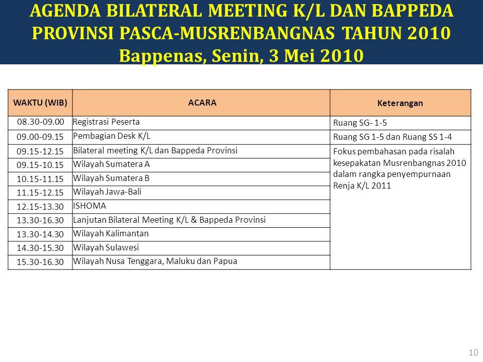 10 AGENDA BILATERAL MEETING K/L DAN BAPPEDA PROVINSI PASCA-MUSRENBANGNAS TAHUN 2010 Bappenas, Senin, 3 Mei 2010 WAKTU (WIB)ACARA Keterangan 08.30-09.00Registrasi Peserta Ruang SG- 1-5 09.00-09.15 Pembagian Desk K/L Ruang SG 1-5 dan Ruang SS 1-4 09.15-12.15 Bilateral meeting K/L dan Bappeda Provinsi Fokus pembahasan pada risalah kesepakatan Musrenbangnas 2010 dalam rangka penyempurnaan Renja K/L 2011 09.15-10.15 Wilayah Sumatera A 10.15-11.15 Wilayah Sumatera B 11.15-12.15 Wilayah Jawa-Bali 12.15-13.30 ISHOMA 13.30-16.30 Lanjutan Bilateral Meeting K/L & Bappeda Provinsi 13.30-14.30 Wilayah Kalimantan 14.30-15.30 Wilayah Sulawesi 15.30-16.30 Wilayah Nusa Tenggara, Maluku dan Papua