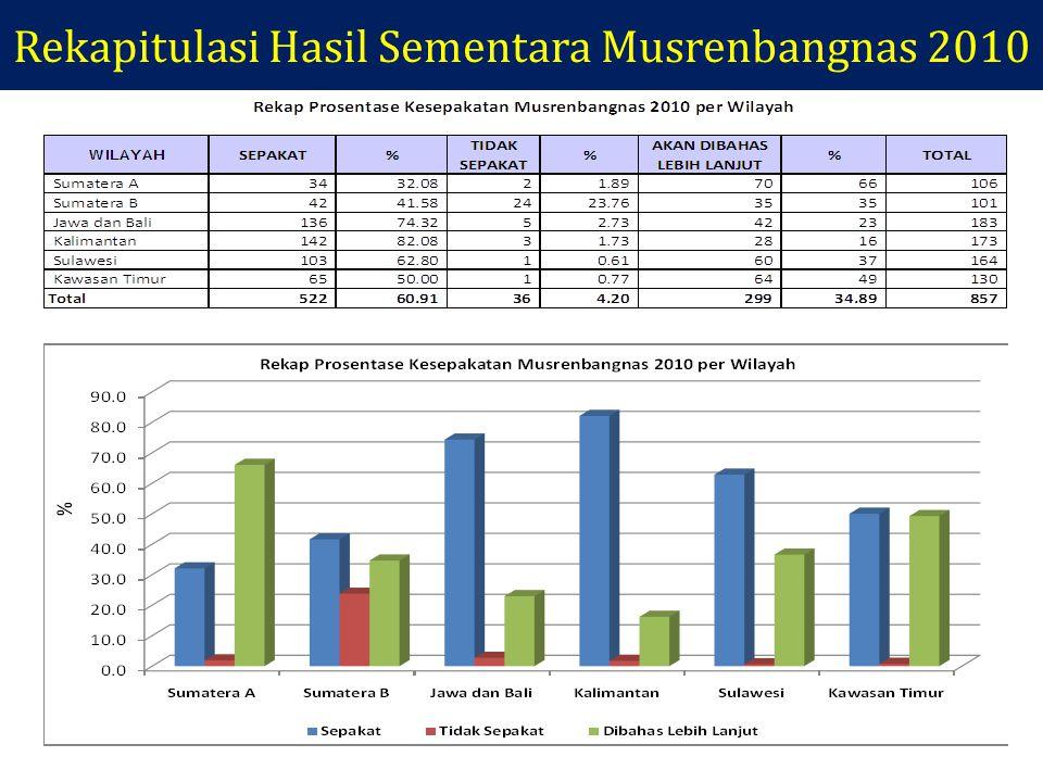 Rekapitulasi Hasil Sementara Musrenbangnas 2010
