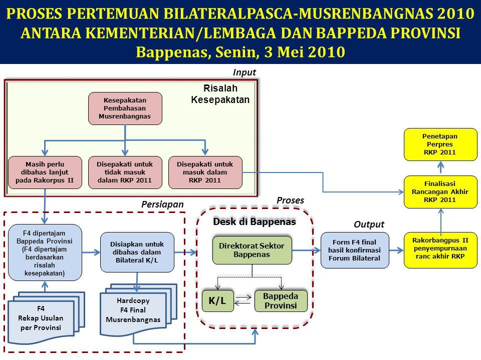Tindaklanjut Persiapan Pasca-Musrenbangnas 2010 RKP 2011 1.Risalah kesepakatan sidang kelompok Musrenbangnas 2010 akan dibakar dalam CD secara lengkap, dan disampaikan kepada seluruh K/L dan Bappeda Provinsi pada Sidang Pleno Acara Penutupan Musrenbangnas 2010 2.Risalah kesepakatan secara lengkap digunakan sebagai bahan forum bilateral K/L dan Bappeda Provinsi untuk membahas kegiatan pokok UPPD (F3) yang masih belum disepakati pada Musrenbangnas 2010, untuk disepakati dapat masuk dalam Renja K/L (F4) 3.Undangan Rakorbangpus II kepada seluruh Sekjen/Sesmen/Sestama K/L dan Kepala Bappeda Provinsi telah disiapkan dan akan segera disampaikan pada acara sidang pleno penutupan Musrenbangnas 2010 4.Dalam forum bilateral K/L dan Bappeda Provinsi, diharapkan dapat dikawal dan dipantau oleh Direktorat mitra kerja K/L, sehingga dalam pembahasan pada Rakorbangpus II dapat disampaikan kesepakatan yang konsolidatif menurut masing- masing kelompok prioritas RKP 2010 5.Dalam pembahasan pada Rakorbangpus II, dibagi dalam kelompok prioritas RKP 2011 seperti dalam Musrenbangnas 2010, guna konsistensi dan keberlanjutan kesepakatan Musrenbangnas yang difinalisasi dalam Rakorbangpus II, sebagai bahan masukan dalam rangka pemutakhiran rancangan akhir RKP 2011 8