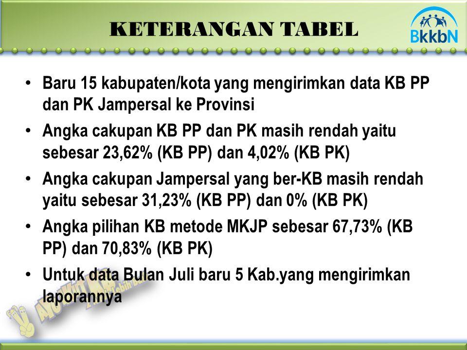 KETERANGAN TABEL Baru 15 kabupaten/kota yang mengirimkan data KB PP dan PK Jampersal ke Provinsi Angka cakupan KB PP dan PK masih rendah yaitu sebesar 23,62% (KB PP) dan 4,02% (KB PK) Angka cakupan Jampersal yang ber-KB masih rendah yaitu sebesar 31,23% (KB PP) dan 0% (KB PK) Angka pilihan KB metode MKJP sebesar 67,73% (KB PP) dan 70,83% (KB PK) Untuk data Bulan Juli baru 5 Kab.yang mengirimkan laporannya