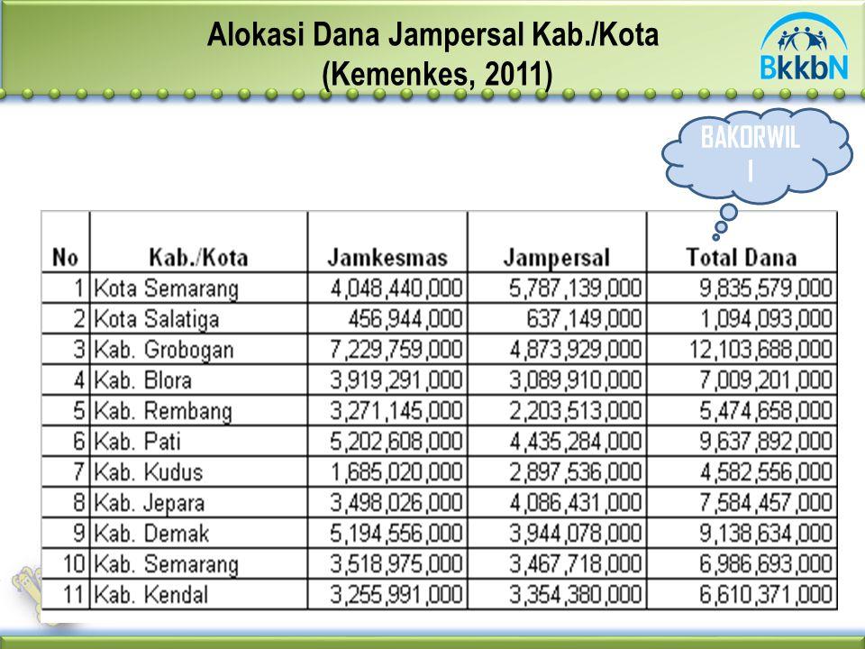 Alokasi Dana Jampersal Kab./Kota (Kemenkes, 2011) BAKORWIL I