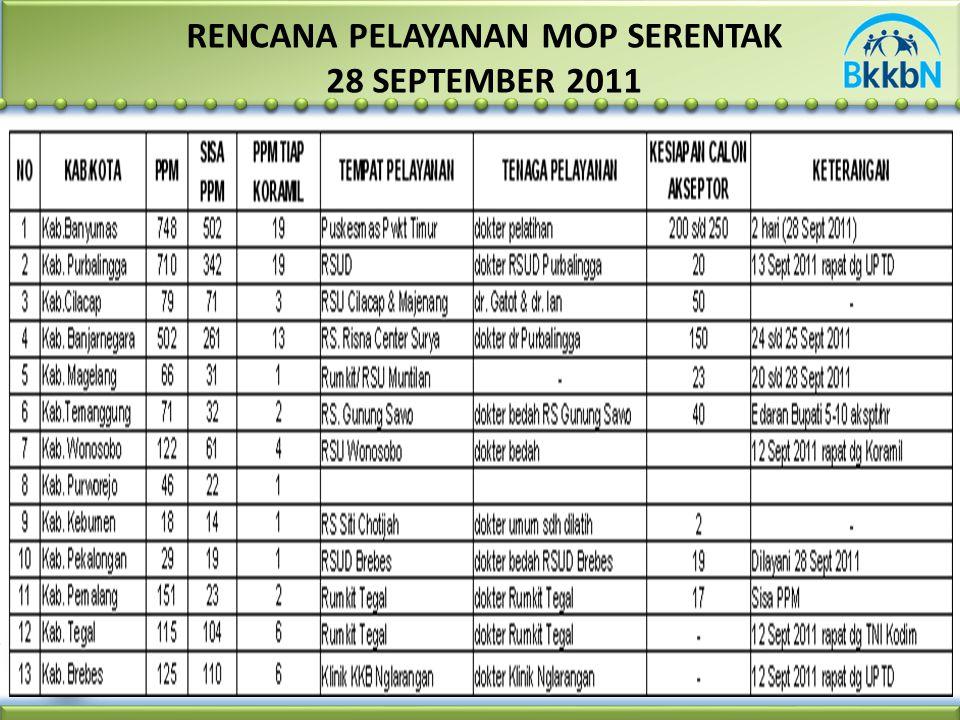 RENCANA PELAYANAN MOP SERENTAK 28 SEPTEMBER 2011