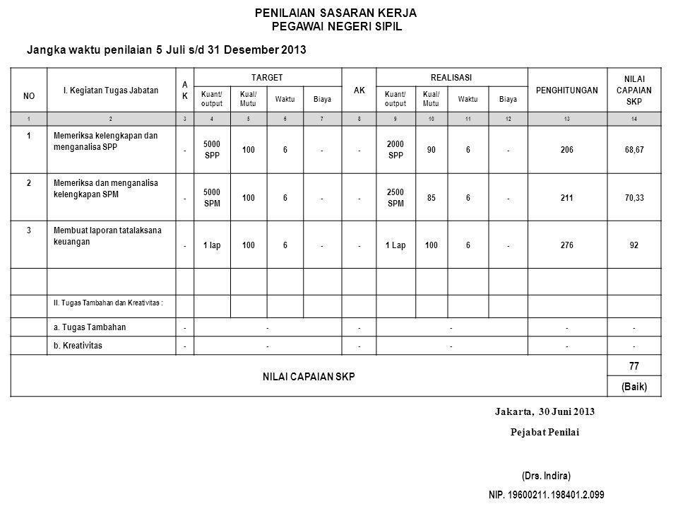 PENILAIAN SASARAN KERJA PEGAWAI NEGERI SIPIL Jangka waktu penilaian 5 Juli s/d 31 Desember 2013 NO I. Kegiatan Tugas Jabatan AKAK TARGET AK REALISASI