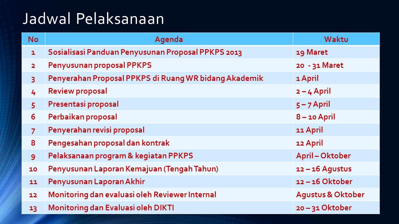 Jadwal Pelaksanaan NoAgendaWaktu 1Sosialisasi Panduan Penyusunan Proposal PPKPS 201319 Maret 2Penyusunan proposal PPKPS20 - 31 Maret 3Penyerahan Propo