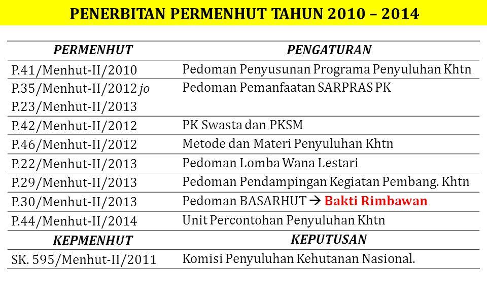 PENERBITAN PERMENHUT TAHUN 2010 – 2014 PERMENHUTPENGATURAN P.41/Menhut-II/2010 Pedoman Penyusunan Programa Penyuluhan Khtn P.35/Menhut-II/2012 jo P.23