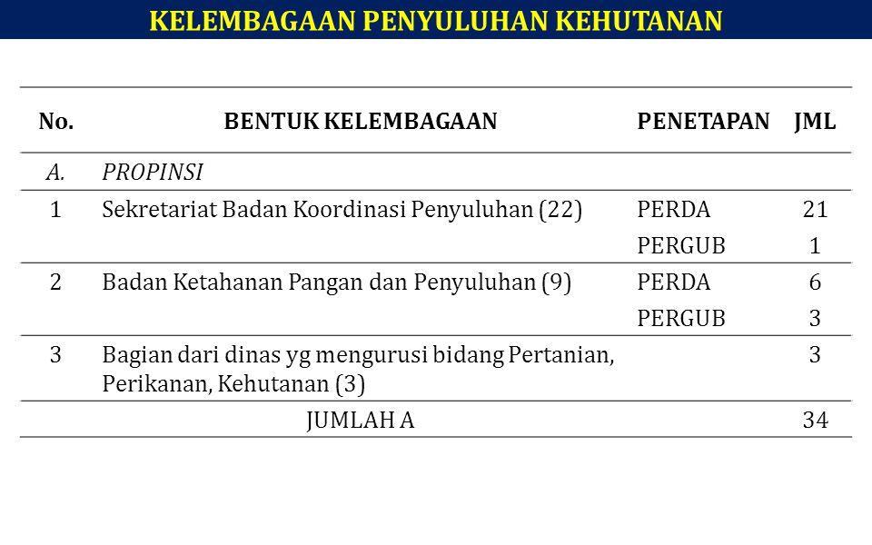 KELEMBAGAAN PENYULUHAN KEHUTANAN No.BENTUK KELEMBAGAANPENETAPANJML A.PROPINSI 1Sekretariat Badan Koordinasi Penyuluhan (22)PERDA21 PERGUB1 2Badan Keta
