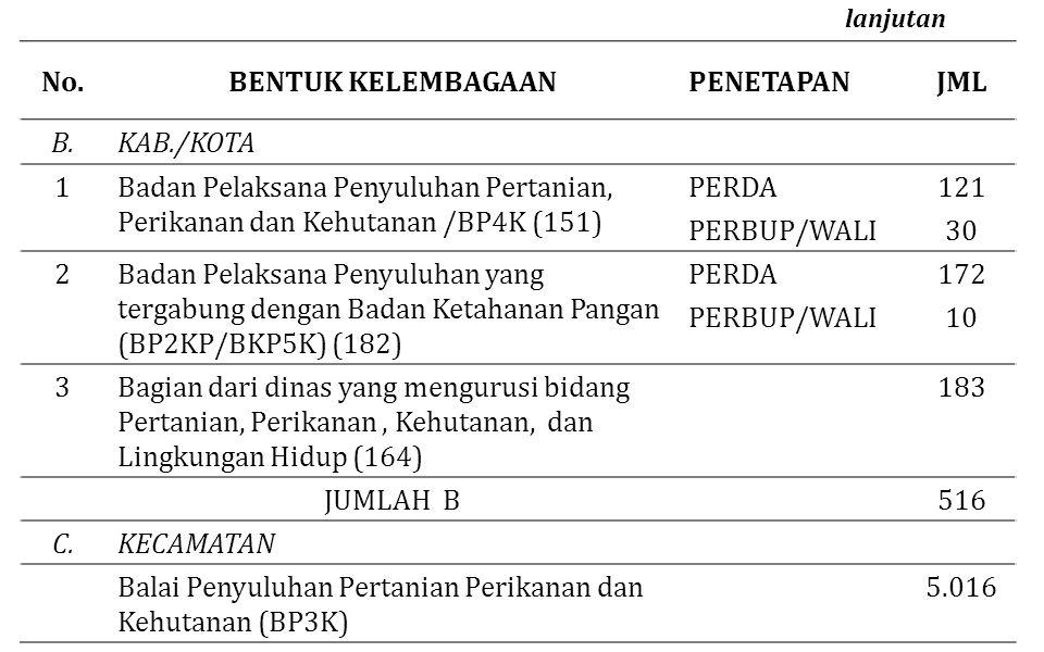 No.BENTUK KELEMBAGAANPENETAPANJML B.KAB./KOTA 1Badan Pelaksana Penyuluhan Pertanian, Perikanan dan Kehutanan /BP4K (151) PERDA121 PERBUP/WALI 3030 2Ba