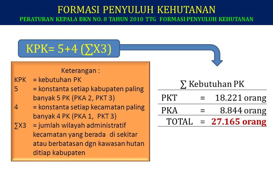FORMASI PENYULUH KEHUTANAN PERATURAN KEPALA BKN NO. 8 TAHUN 2010 TTG FORMASI PENYULUH KEHUTANAN Keterangan : KPK= kebutuhan PK 5= konstanta setiap kab