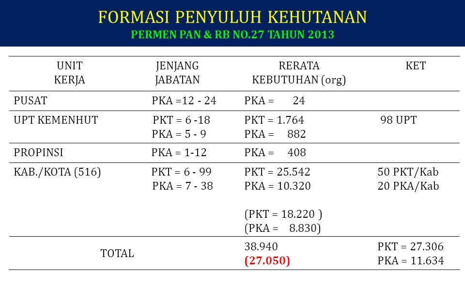 FORMASI PENYULUH KEHUTANAN PERMEN PAN & RB NO.27 TAHUN 2013 UNIT KERJA JENJANG JABATAN RERATA KEBUTUHAN (org) KET PUSAT PKA =12 - 24PKA = 24 UPT KEMENHUT PKT = 6 -18 PKA = 5 - 9 PKT = 1.764 PKA = 882 98 UPT PROPINSIPKA = 1-12PKA = 408 KAB./KOTA (516) PKT = 6 - 99 PKA = 7 - 38 PKT = 25.542 PKA = 10.320 (PKT = 18.220 ) (PKA = 8.830) 50 PKT/Kab 20 PKA/Kab TOTAL 38.940 (27.050) PKT = 27.306 PKA = 11.634