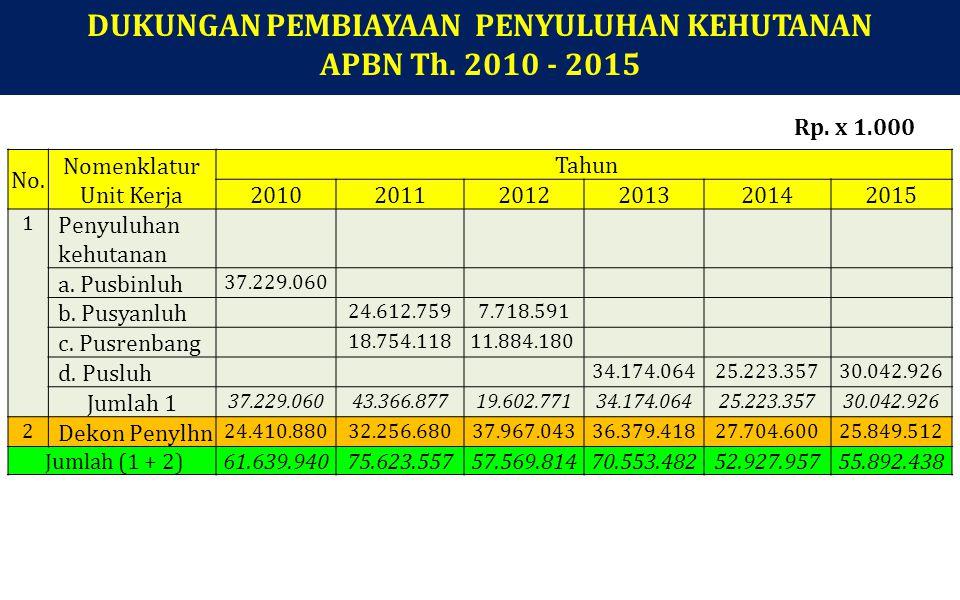 No. Nomenklatur Unit Kerja Tahun 201020112012201320142015 1 Penyuluhan kehutanan a. Pusbinluh 37.229.060 b. Pusyanluh 24.612.7597.718.591 c. Pusrenban