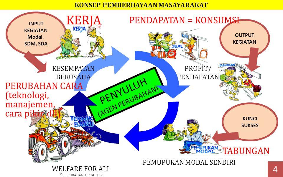PENYULUH (AGEN PERUBAHAN) KESEMPATAN BERUSAHA PROFIT/ PENDAPATAN PEMUPUKAN MODAL SENDIRI KUNCI SUKSES WELFARE FOR ALL *) PERUBAHAN TEKNOLOGI OUTPUT KEGIATAN INPUT KEGIATAN Modal, SDM, SDA KERJA PENDAPATAN = KONSUMSI PERUBAHAN CARA (teknologi, manajemen, cara pikir, dll) TABUNGAN 4 KONSEP PEMBERDAYAAN MASAYARAKAT