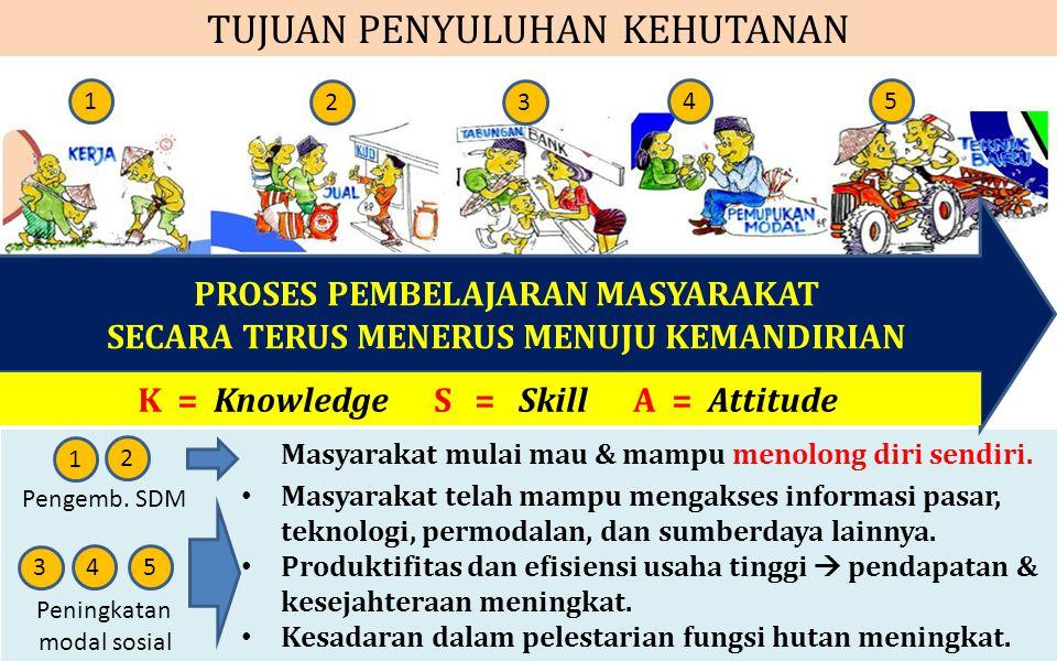 TUJUAN PENYULUHAN KEHUTANAN PROSES PEMBELAJARAN MASYARAKAT SECARA TERUS MENERUS MENUJU KEMANDIRIAN K = Knowledge S = Skill A = Attitude 1 23 45 1 2 Ma