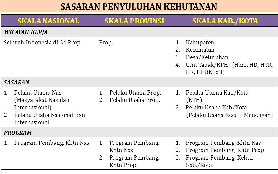 SASARAN PENYULUHAN KEHUTANAN SKALA NASIONALSKALA PROVINSISKALA KAB./KOTA WILAYAH KERJA Seluruh Indonesia di 34 Prop.Prop.1.Kabupaten 2.Kecamatan 3.Des
