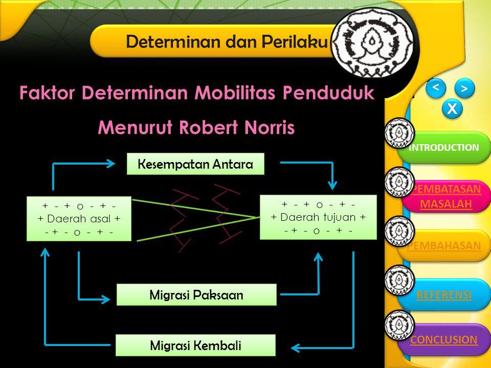 > > INTRODUCTION > > CONCLUSION PEMBATASAN MASALAH PEMBATASAN MASALAH PEMBAHASAN REFERENSI Faktor Determinan Mobilitas Penduduk Menurut Robert Norris Kesempatan Antara + - + o - + - + Daerah asal + - + - o - + - + - + o - + - + Daerah asal + - + - o - + - + - + o - + - + Daerah tujuan + - + - o - + - + - + o - + - + Daerah tujuan + - + - o - + - Migrasi Kembali Migrasi Paksaan