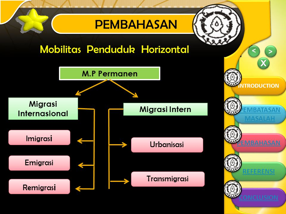 PEMBAHASAN > > INTRODUCTION > > PEMBAHASAN CONCLUSION PEMBATASAN MASALAH PEMBATASAN MASALAH PEMBAHASAN REFERENSI M.P Permanen Migrasi Intern Migrasi Internasional Emigrasi Remigras i Imigras i Transmigrasi Urbanisasi Mobilitas Penduduk Horizontal